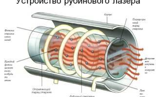 Обзор популярных лазерных эпиляторов