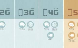Обзор сети пятого поколения (5G)